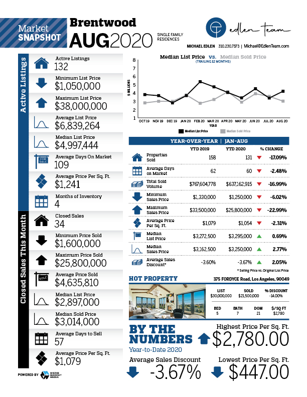 market report brentwood ca real estate