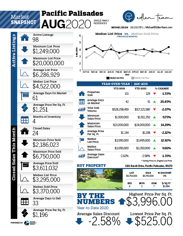 market report pacific palisades real estate