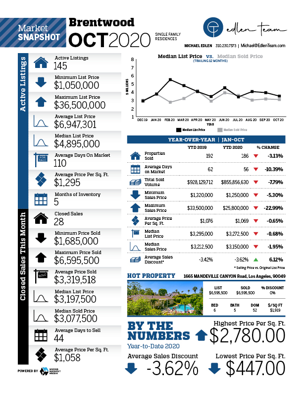 Brentwood housing report for October