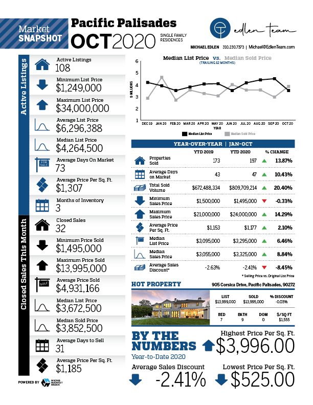 Pacific Palisades housing report for October