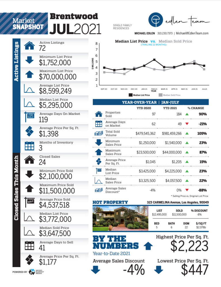 Brentwood Housing Data July 2021