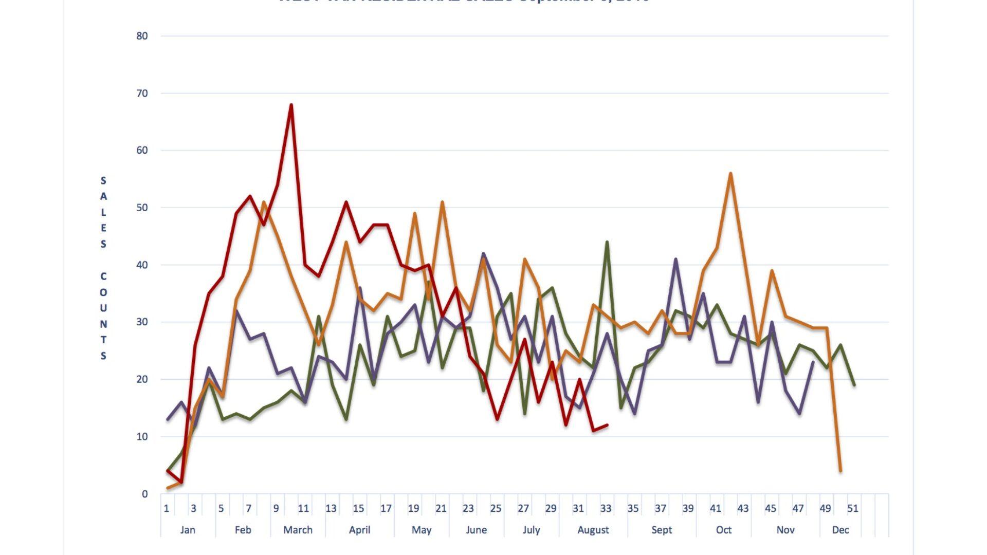 West Vancouver Sales Graph